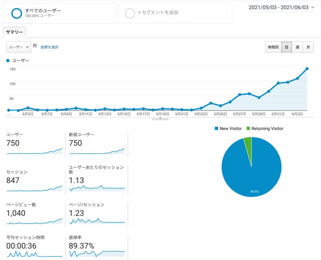 ブログ運営1ヶ月のanalytics