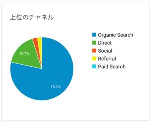 ブログ運営1ヶ月の集客数