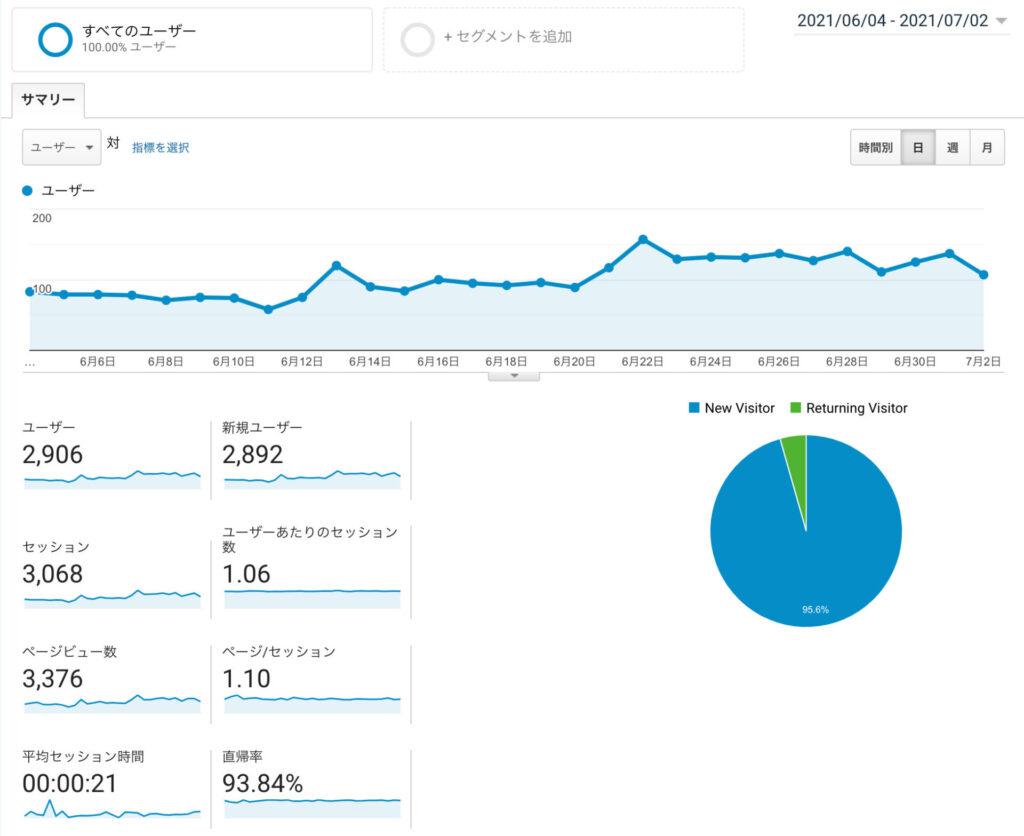 ブログ2ヶ月運営
