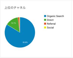 ブログ3ヶ月めの集客数